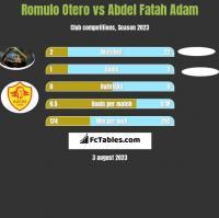 Romulo Otero vs Abdel Fatah Adam h2h player stats