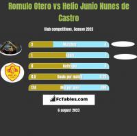 Romulo Otero vs Helio Junio Nunes de Castro h2h player stats