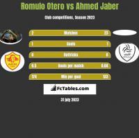 Romulo Otero vs Ahmed Jaber h2h player stats