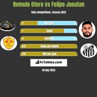 Romulo Otero vs Felipe Jonatan h2h player stats