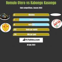Romulo Otero vs Kabongo Kasongo h2h player stats