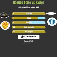 Romulo Otero vs Xavier h2h player stats