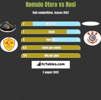 Romulo Otero vs Roni h2h player stats