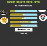 Romulo Otero vs Gabriel Pirani h2h player stats