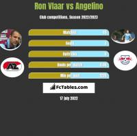 Ron Vlaar vs Angelino h2h player stats