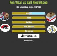 Ron Vlaar vs Bart Nieuwkoop h2h player stats