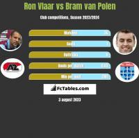 Ron Vlaar vs Bram van Polen h2h player stats