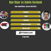 Ron Vlaar vs Calvin Verdonk h2h player stats