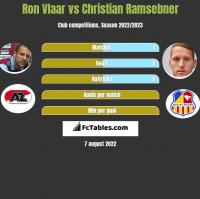 Ron Vlaar vs Christian Ramsebner h2h player stats