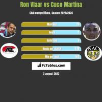 Ron Vlaar vs Cuco Martina h2h player stats