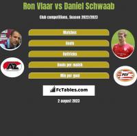 Ron Vlaar vs Daniel Schwaab h2h player stats
