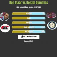 Ron Vlaar vs Denzel Dumfries h2h player stats