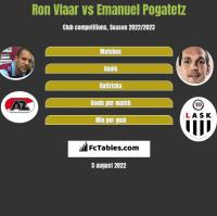 Ron Vlaar vs Emanuel Pogatetz h2h player stats
