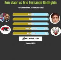 Ron Vlaar vs Eric Fernando Botteghin h2h player stats