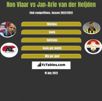 Ron Vlaar vs Jan-Arie van der Heijden h2h player stats