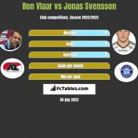 Ron Vlaar vs Jonas Svensson h2h player stats