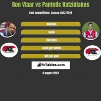 Ron Vlaar vs Pantelis Hatzidiakos h2h player stats