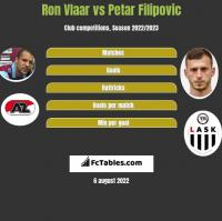 Ron Vlaar vs Petar Filipovic h2h player stats