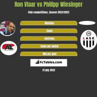Ron Vlaar vs Philipp Wiesinger h2h player stats