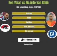 Ron Vlaar vs Ricardo van Rhijn h2h player stats