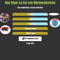 Ron Vlaar vs Sai van Wermeskerken h2h player stats