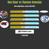 Ron Vlaar vs Thomas Ouwejan h2h player stats