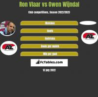 Ron Vlaar vs Owen Wijndal h2h player stats