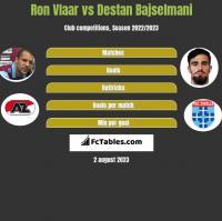 Ron Vlaar vs Destan Bajselmani h2h player stats