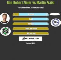Ron-Robert Zieler vs Martin Fraisl h2h player stats