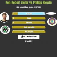 Ron-Robert Zieler vs Philipp Klewin h2h player stats