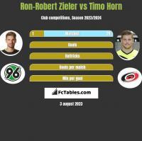Ron-Robert Zieler vs Timo Horn h2h player stats
