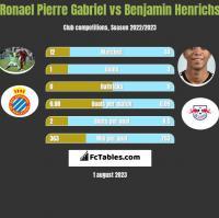 Ronael Pierre Gabriel vs Benjamin Henrichs h2h player stats