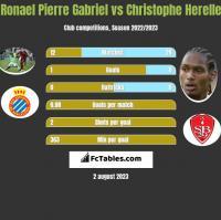 Ronael Pierre Gabriel vs Christophe Herelle h2h player stats