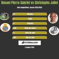 Ronael Pierre Gabriel vs Christophe Jallet h2h player stats