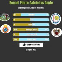 Ronael Pierre Gabriel vs Dante h2h player stats
