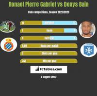 Ronael Pierre Gabriel vs Denys Bain h2h player stats