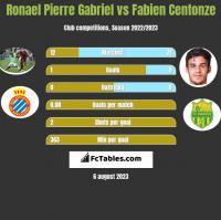 Ronael Pierre Gabriel vs Fabien Centonze h2h player stats