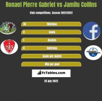 Ronael Pierre Gabriel vs Jamilu Collins h2h player stats