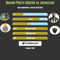 Ronael Pierre Gabriel vs Jemerson h2h player stats