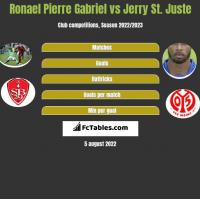 Ronael Pierre Gabriel vs Jerry St. Juste h2h player stats