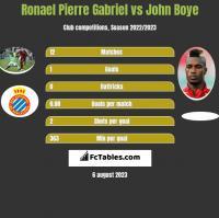 Ronael Pierre Gabriel vs John Boye h2h player stats