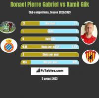 Ronael Pierre Gabriel vs Kamil Glik h2h player stats