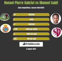 Ronael Pierre Gabriel vs Manuel Cabit h2h player stats