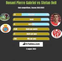 Ronael Pierre Gabriel vs Stefan Bell h2h player stats