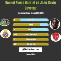 Ronael Pierre Gabriel vs Jean-Kevin Duverne h2h player stats