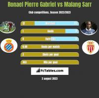 Ronael Pierre Gabriel vs Malang Sarr h2h player stats