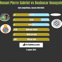 Ronael Pierre Gabriel vs Boubacar Kouayate h2h player stats