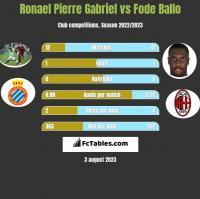Ronael Pierre Gabriel vs Fode Ballo h2h player stats