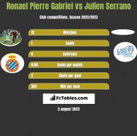 Ronael Pierre Gabriel vs Julien Serrano h2h player stats