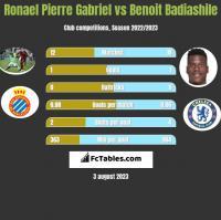 Ronael Pierre Gabriel vs Benoit Badiashile h2h player stats